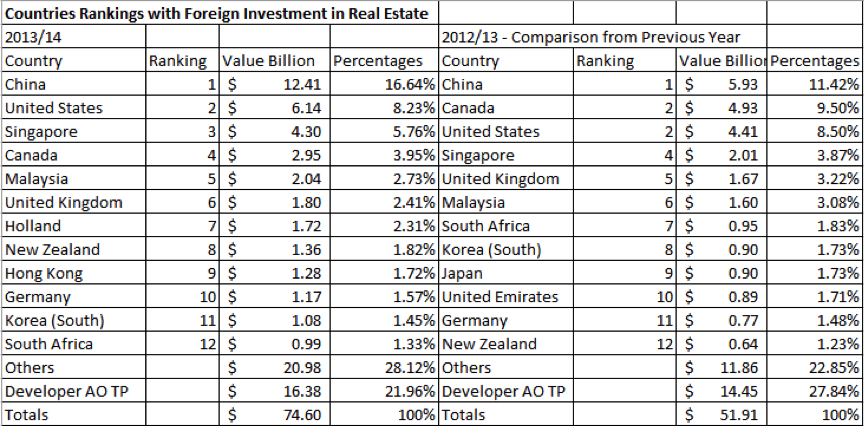 Advent of Asian investment