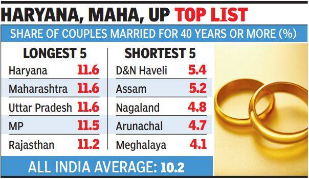Marriages last the longest in north India, Maharashtra; least in NE