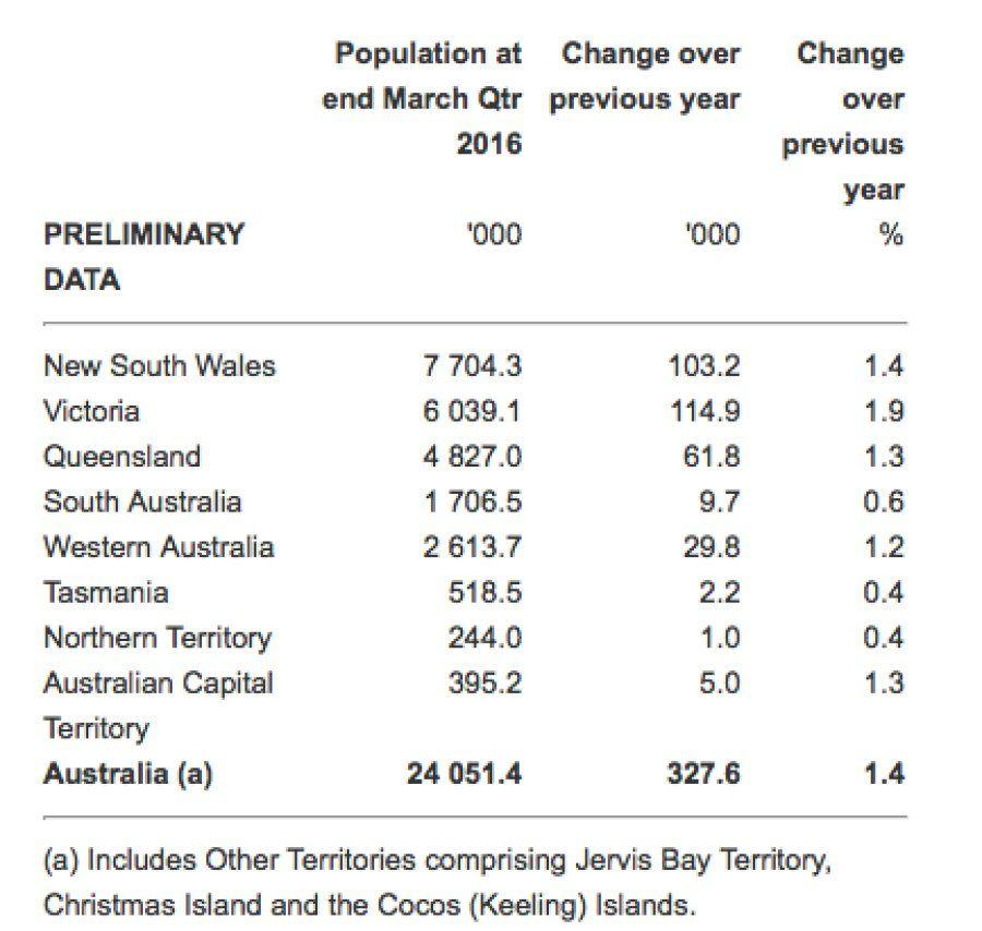 Victoria Just Beat The National Average For Population Growth
