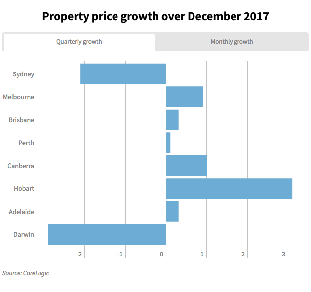 Sydney And Melbourne Home Prices Fall, More Declines Tipped For 2018
