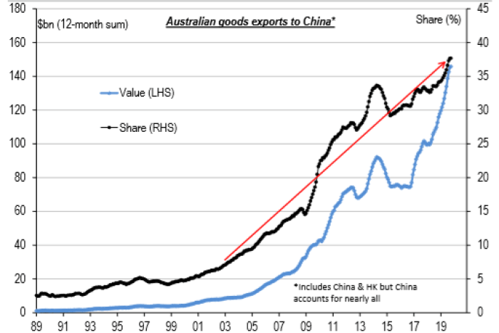 China now accounts for 38 per cent of Australias exports up from 8 per cent in 2003