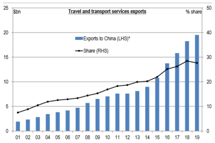 Chinese tourists now generate around $20 billion of export revenue for Australia up from just $3 billion in 2003