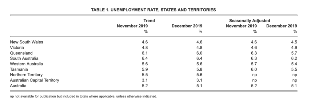 Unemployment Rate of States and Territories