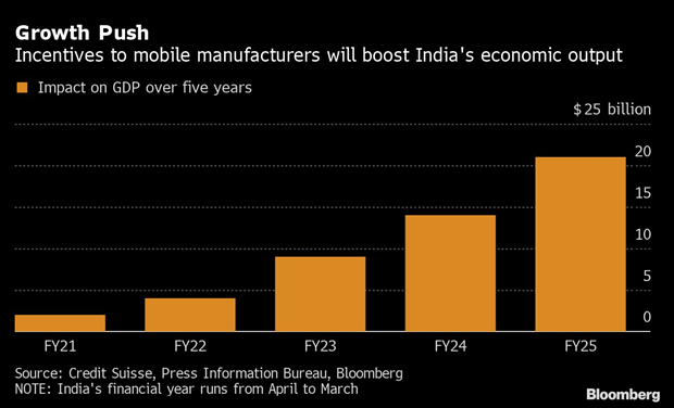 China's loss of supply chains may become India's gain in post-Covid era