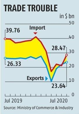 July exports shrink 10.2%, trade deficit hits three-month high of $4.83 bn